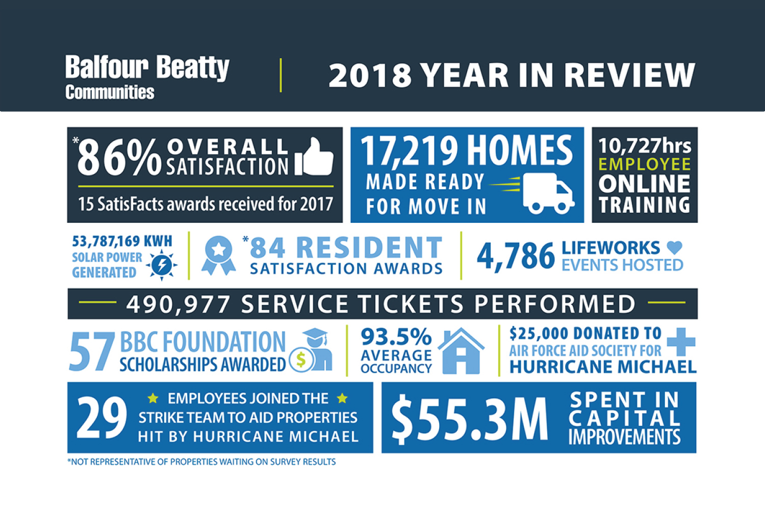 Balfour Beatty Communities Celebrates Military Housing Achievements in 2018